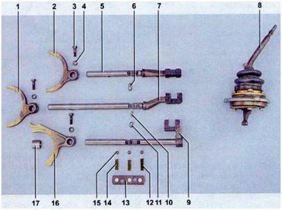 Устройство механизма переключения скоростей