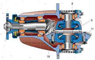 Схема дифференциала на ВАЗ 2107