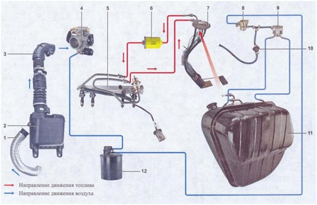 Принципиальная схема обеспечения топливом ВАЗ 2107