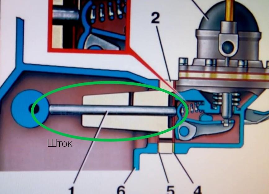 Схема работы штока бензонасоса