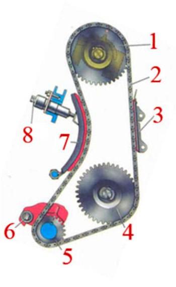 привода ГРМ двигателя ВАЗ